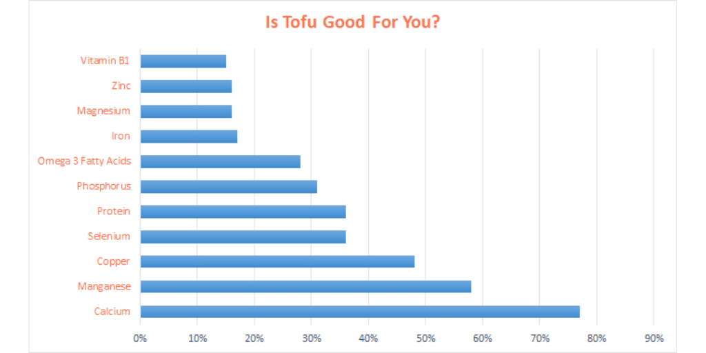 Chart of Tofu health benefits