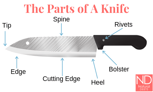 a picture of a knife and the different parts are labeled