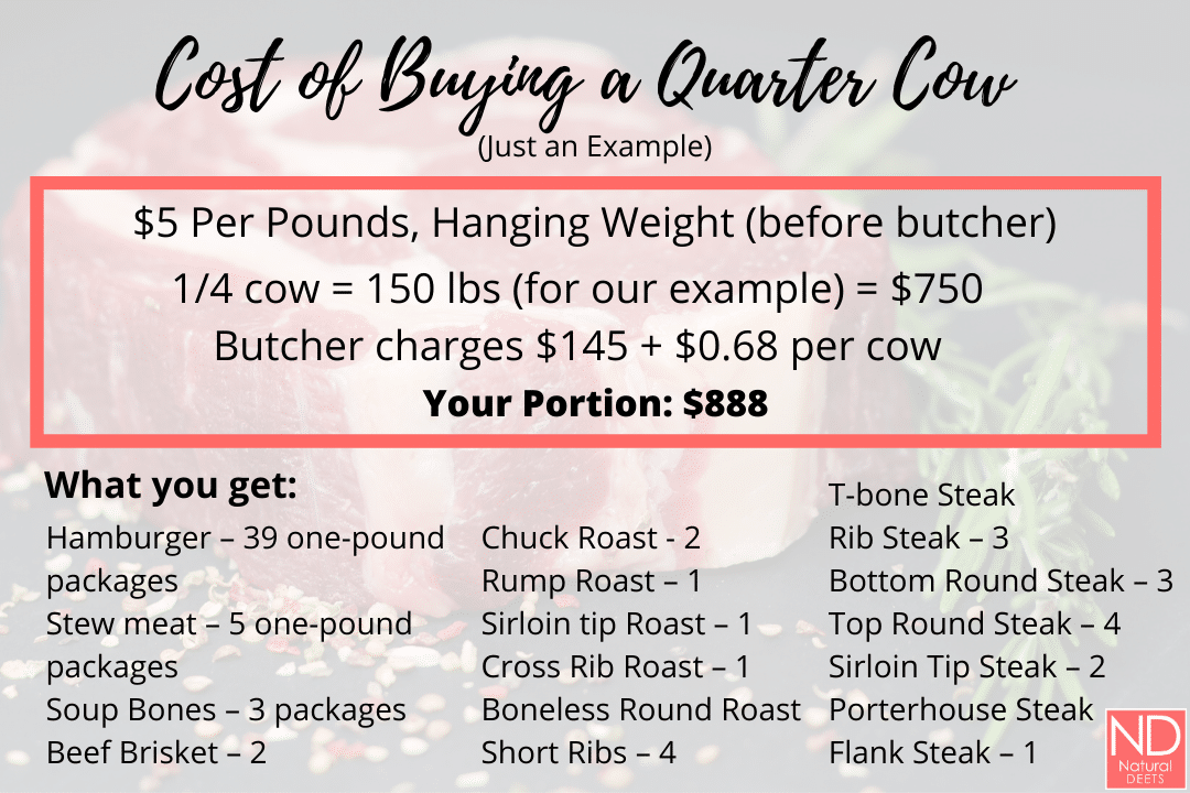 document that says cost of buying a quarter cow